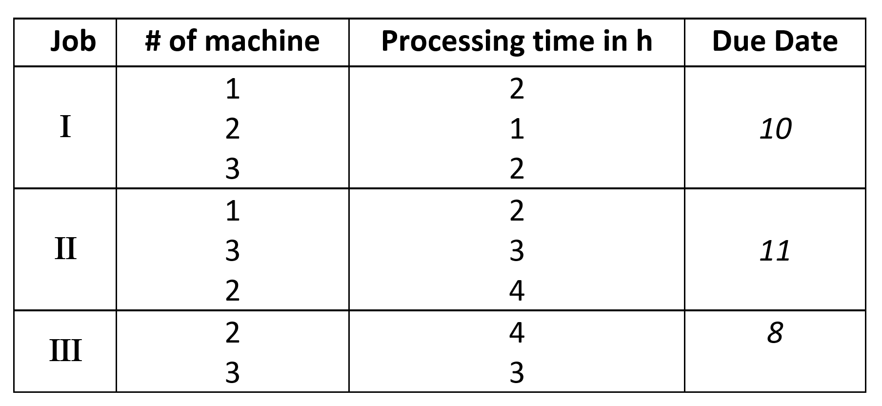 Job Shob Scheduling - Chapter 1 -image4-FIN