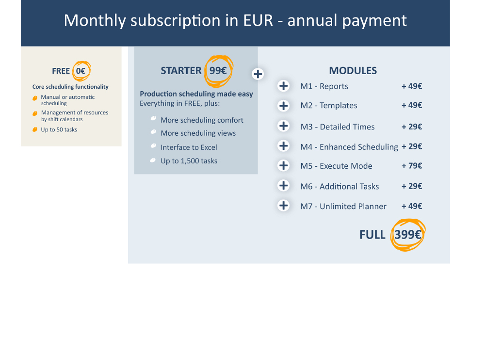 Monthly fees - EUR - annual payment