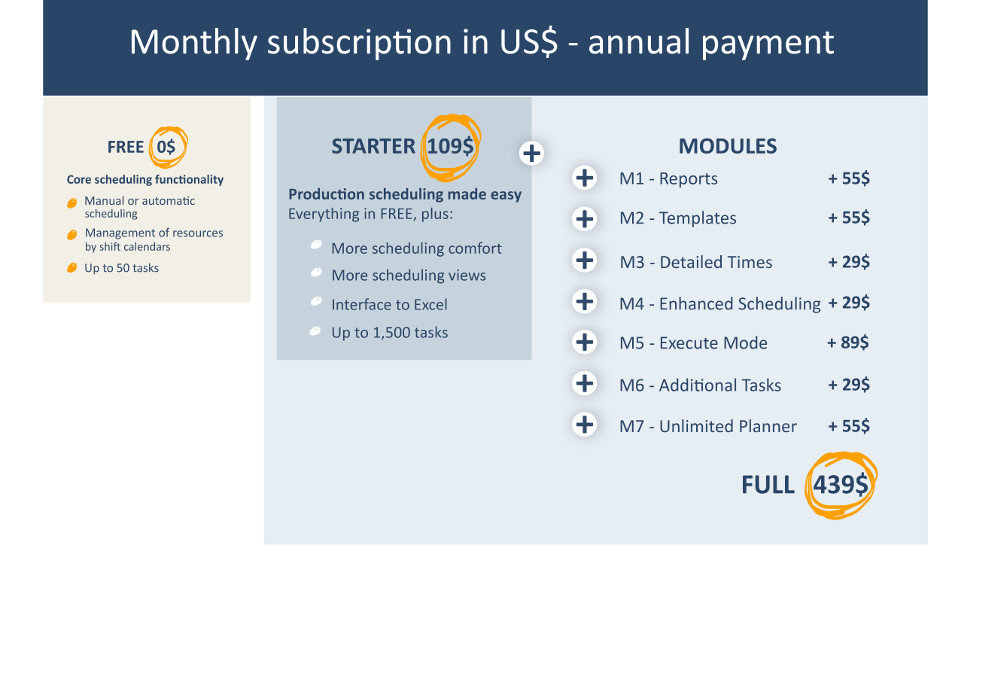 Monthly fees - USD - annual payment