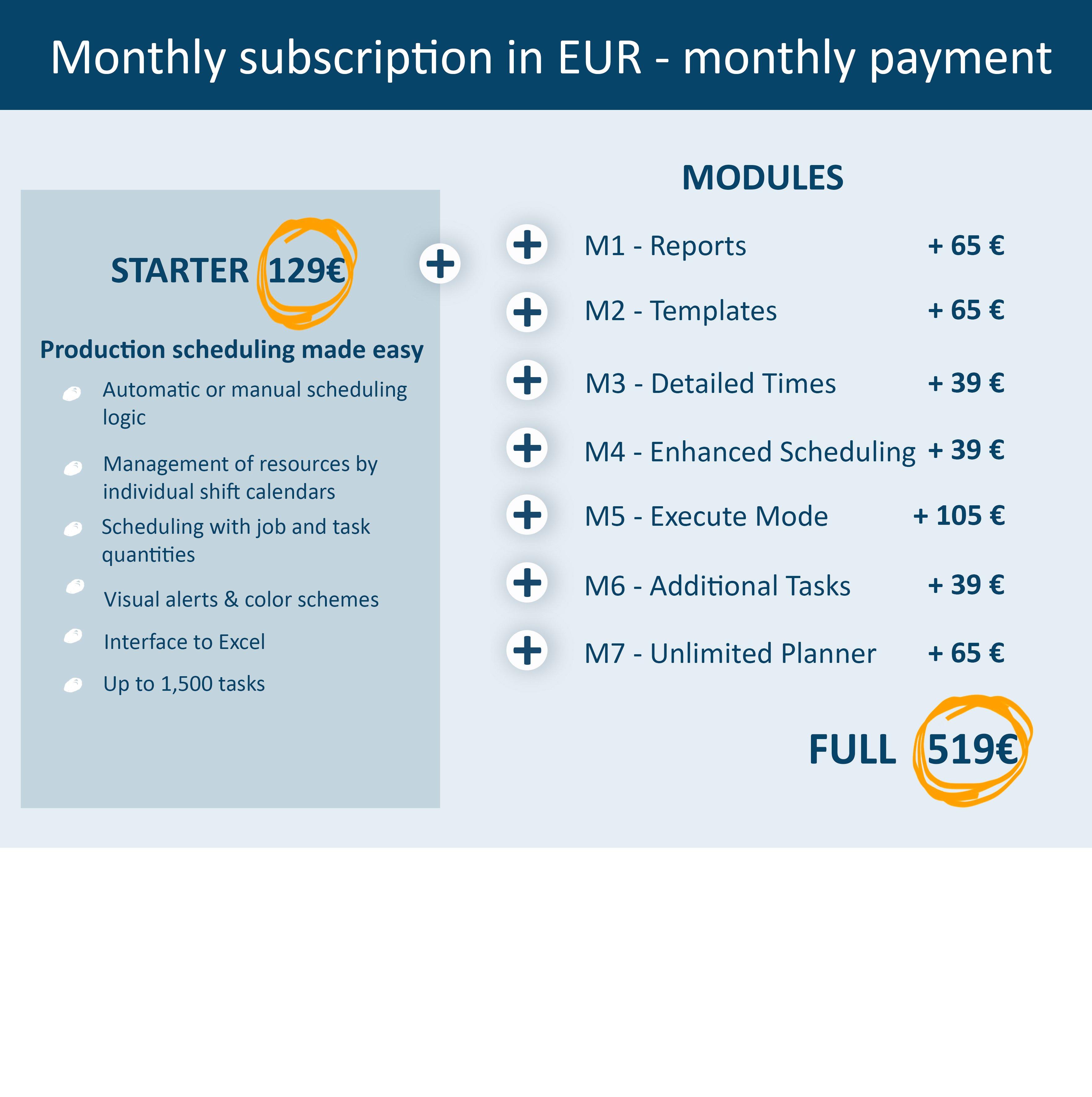 euros monthly