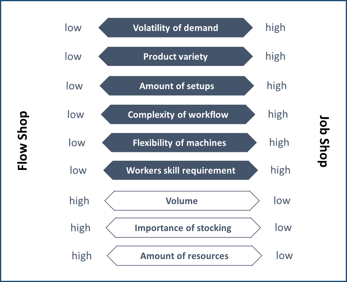 Flow shop scheduling vs job shop scheduling -3