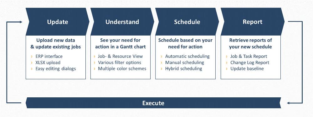 Update Understand Schedule Report Execute - grey background.jpg