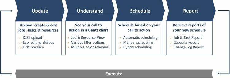 Update Understand Schedule Report Execute - transparent background.jpg