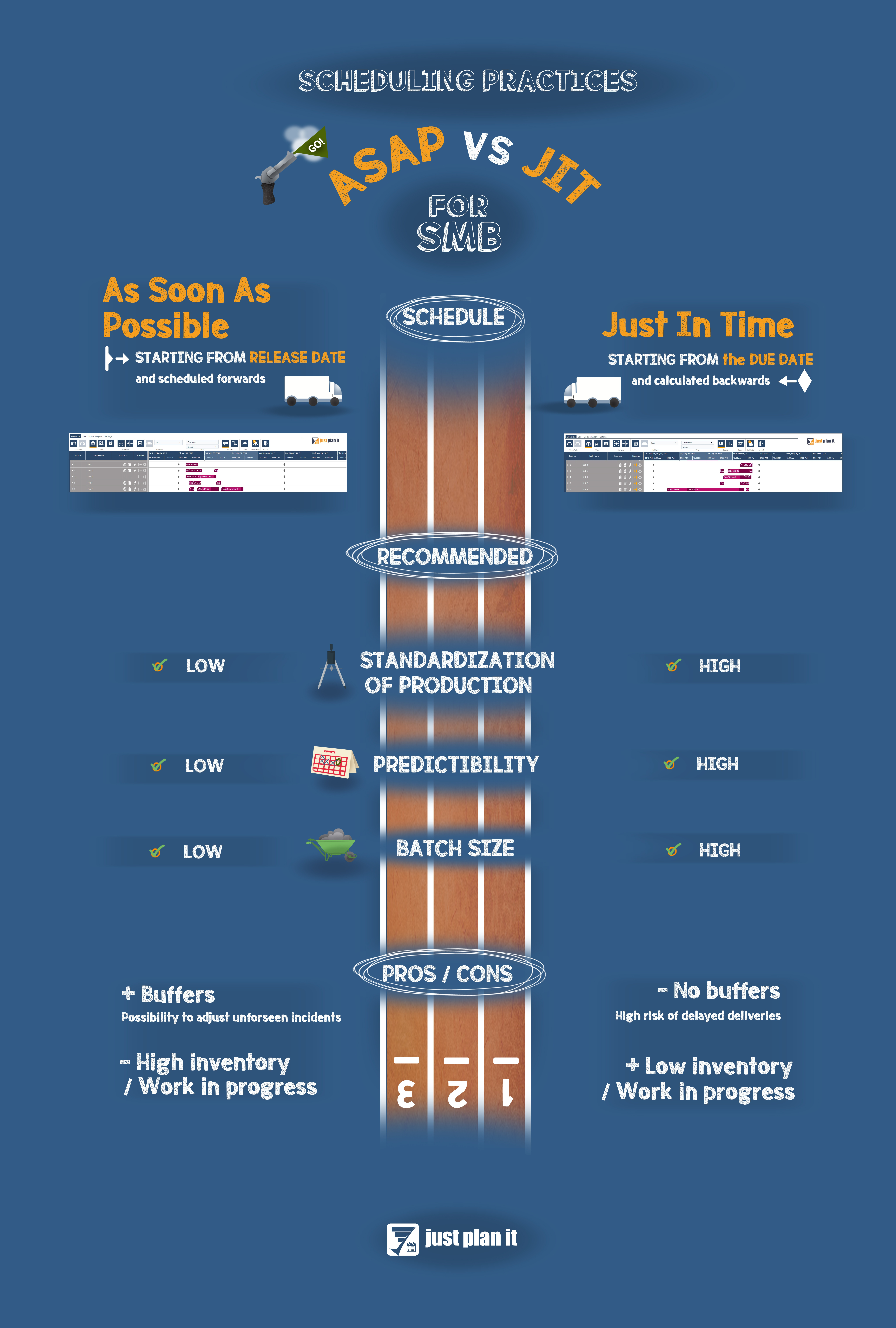 What is the Difference Between ASAP and JIT Scheduling? (infographic)
