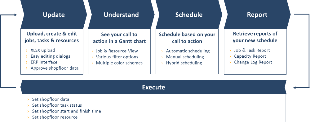 """A critical factor of successful production scheduling: """"establish a routine"""""""