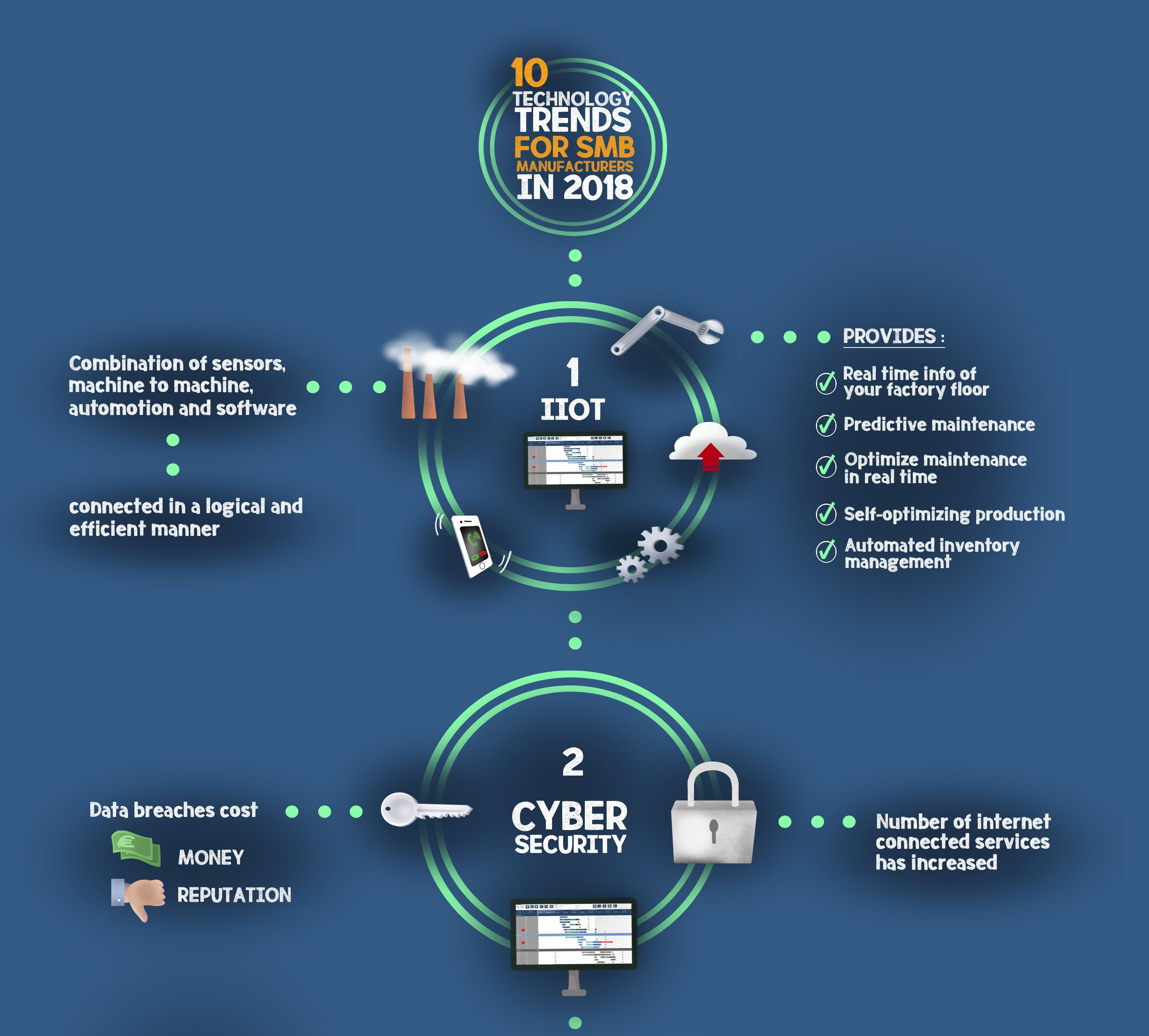10 technology trends for SMB manufacturers in 2018 (infograph)